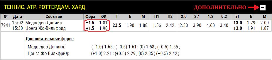 Пример фора +-1.5 на геймы в теннисе