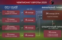 Футбольные чиновники начинают беспокоиться о возможности чрезвычайной ситуации на ЧЕ-2020, связанной с географией